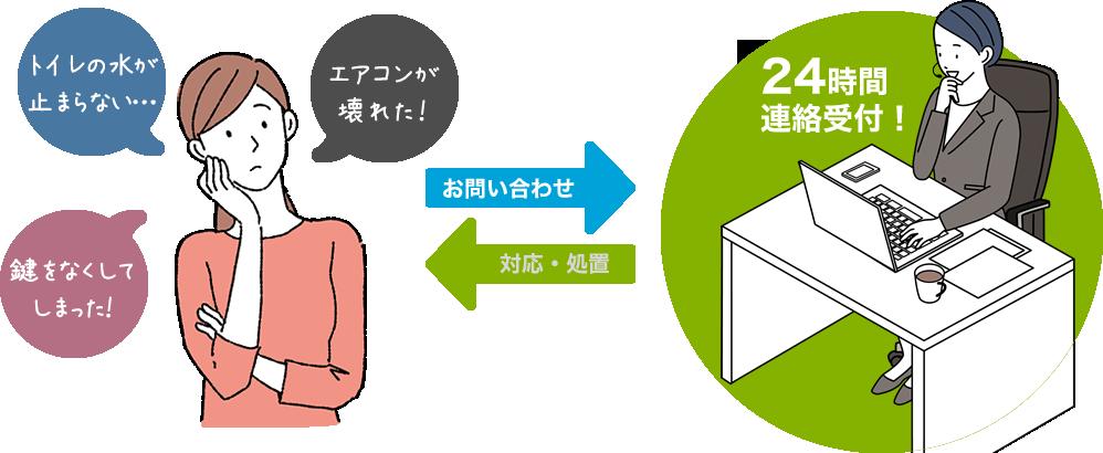 リセプションサービスイメージ